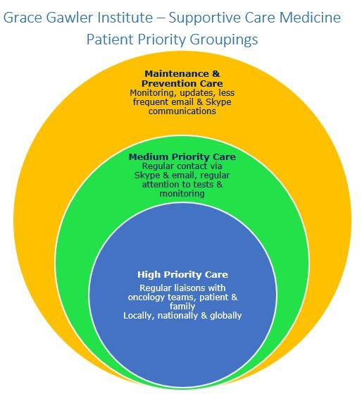 Patient Priority Grouping