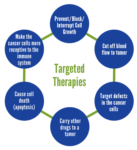 cancertargetedtherapies