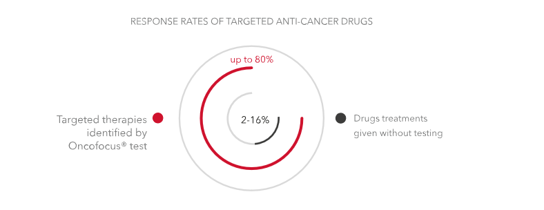 targeted-cancer-test